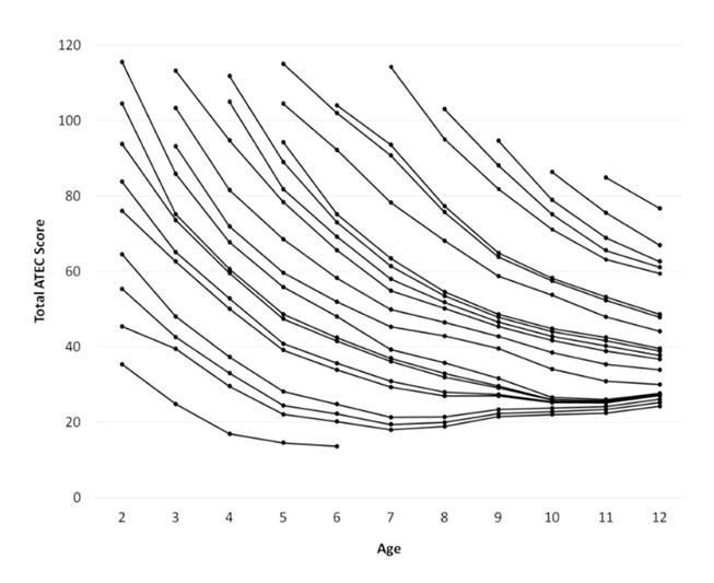 ATEC normy - Rastový graf pre autistov