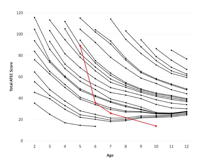 ATEC graf - zlepšenie stavu autizmu