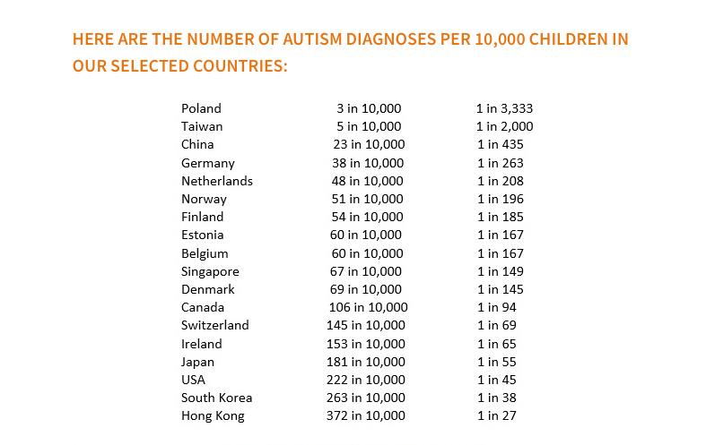 Celosvetová rozšírenosť autizmu podľa štátov