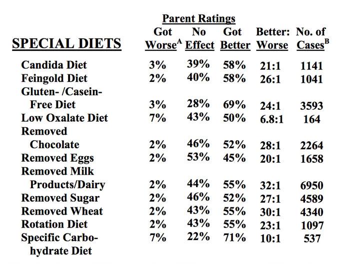 Diéty vhodné pre autistické deti