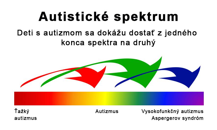 Autistické spektrum - rieseniapreautizmus.sk